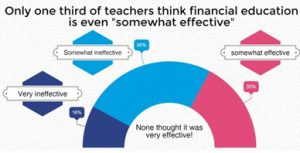 effectiveness of financial education money charity